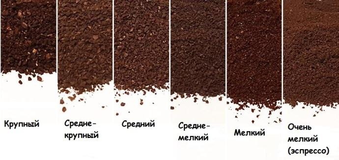 виды помола кофе, эспрессо